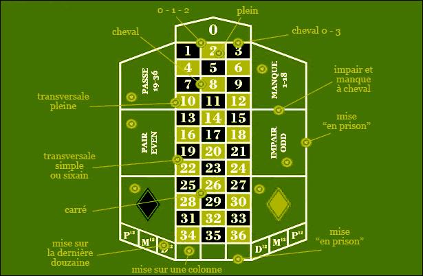 roulette casino regle